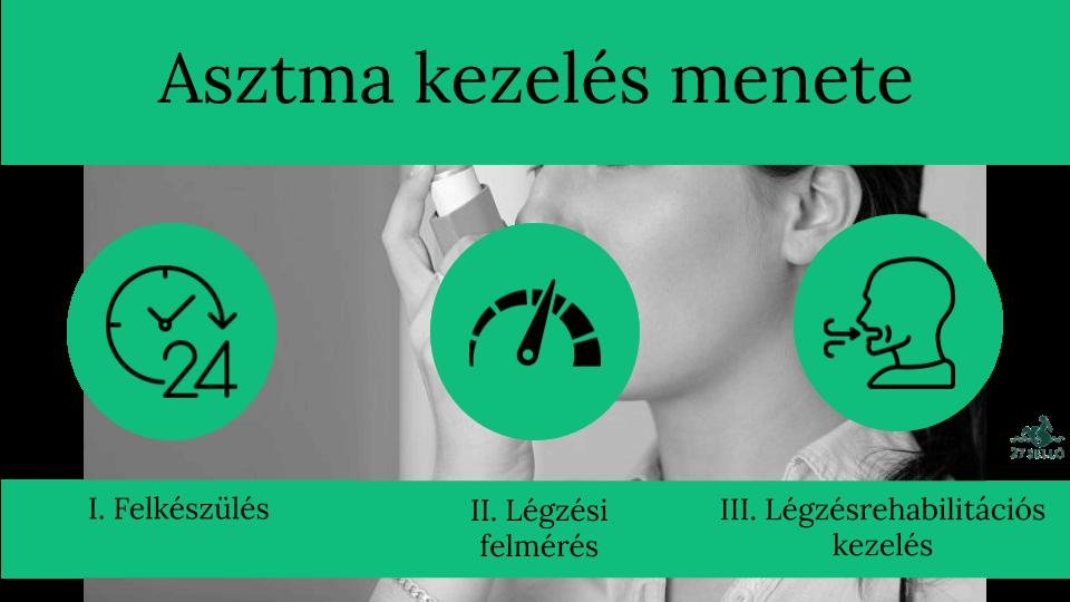fokú hipertónia kezelése)