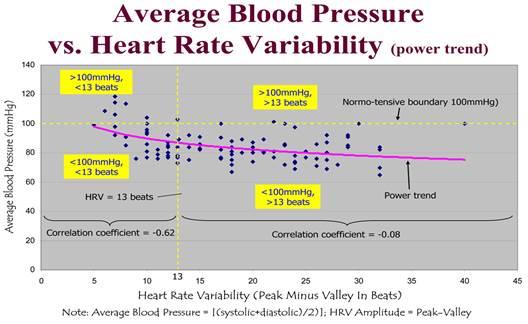 a magas vérnyomás 3 fokozatának 4 kockázata hogy