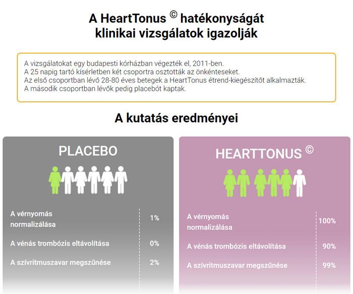 dysbiosis hipertónia