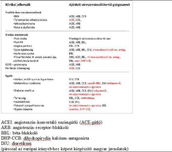 gátlók és béta-blokkolók magas vérnyomás esetén