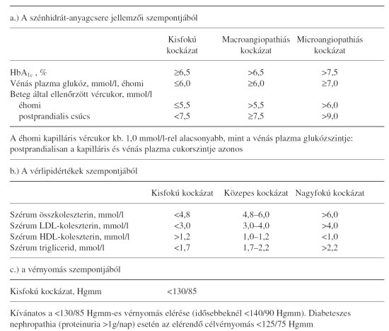 Milyen betegség a magas vérnyomás 2 fokozata, Magas vérnyomás – Wikipédia