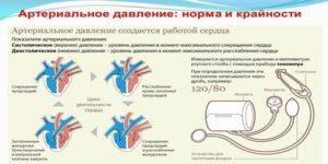 a vérnyomás hipertóniájáról)
