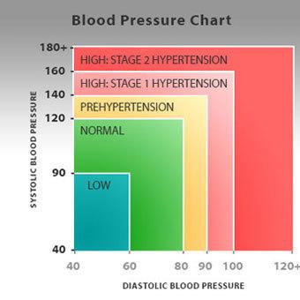 a magas vérnyomás terápiás története