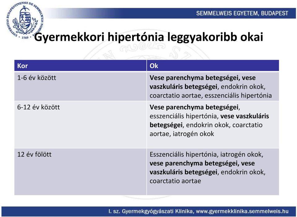 vese hipertónia gyermekeknél)