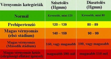 a magas vérnyomás kezelésének hagyományos módszerei