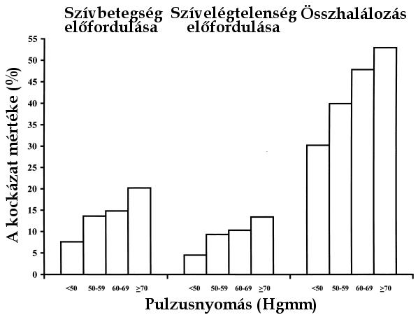 a magas vérnyomás növelte az alacsonyabb nyomást)
