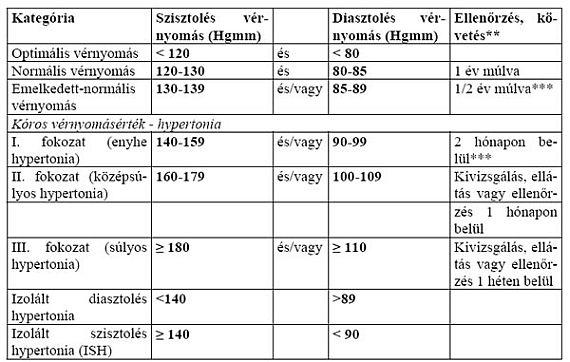 A hipertónia kockázatának 3 foka)