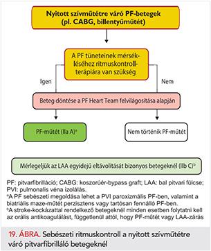A 2-es típusú diabetes mellitus megjelenési gyakorisága a magyar hypertoniás populációban | eLitMed