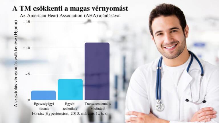 mind a magas vérnyomásról és annak egészségügyi szolgálatáról