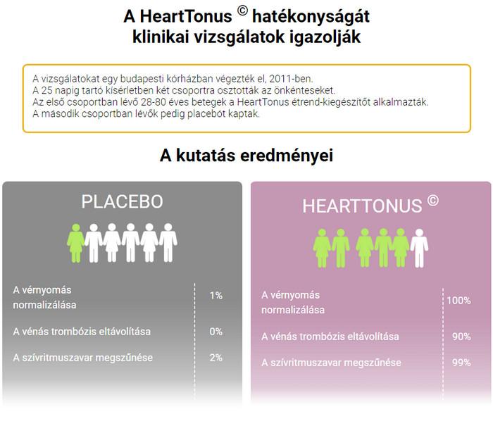 fórum felépült a magas vérnyomásból magas vérnyomás fáj a szív mit vegyen