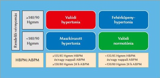 pulzusnyomás - Keresés | eLitMed