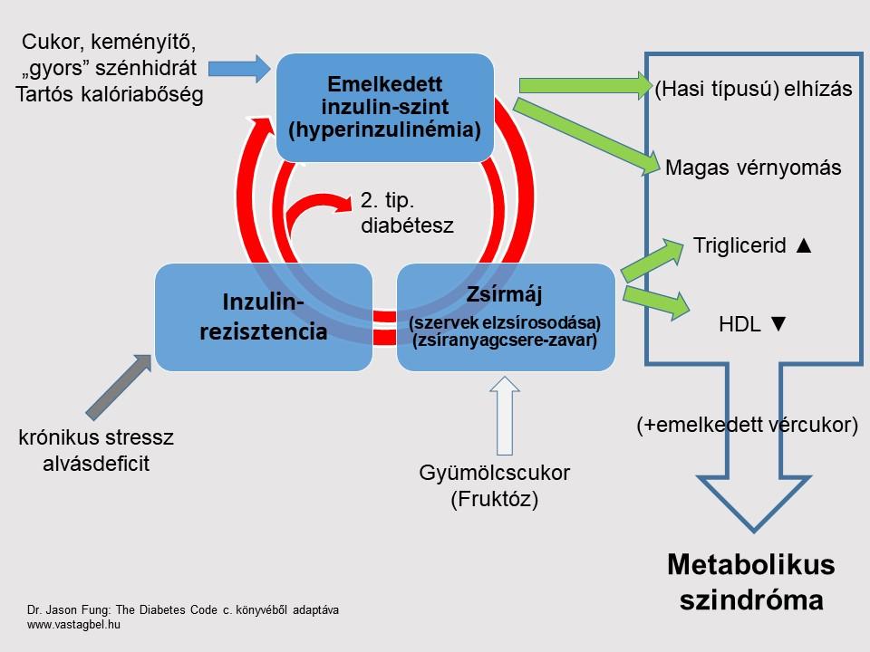 Ezek a metabolikus szindróma tünetei