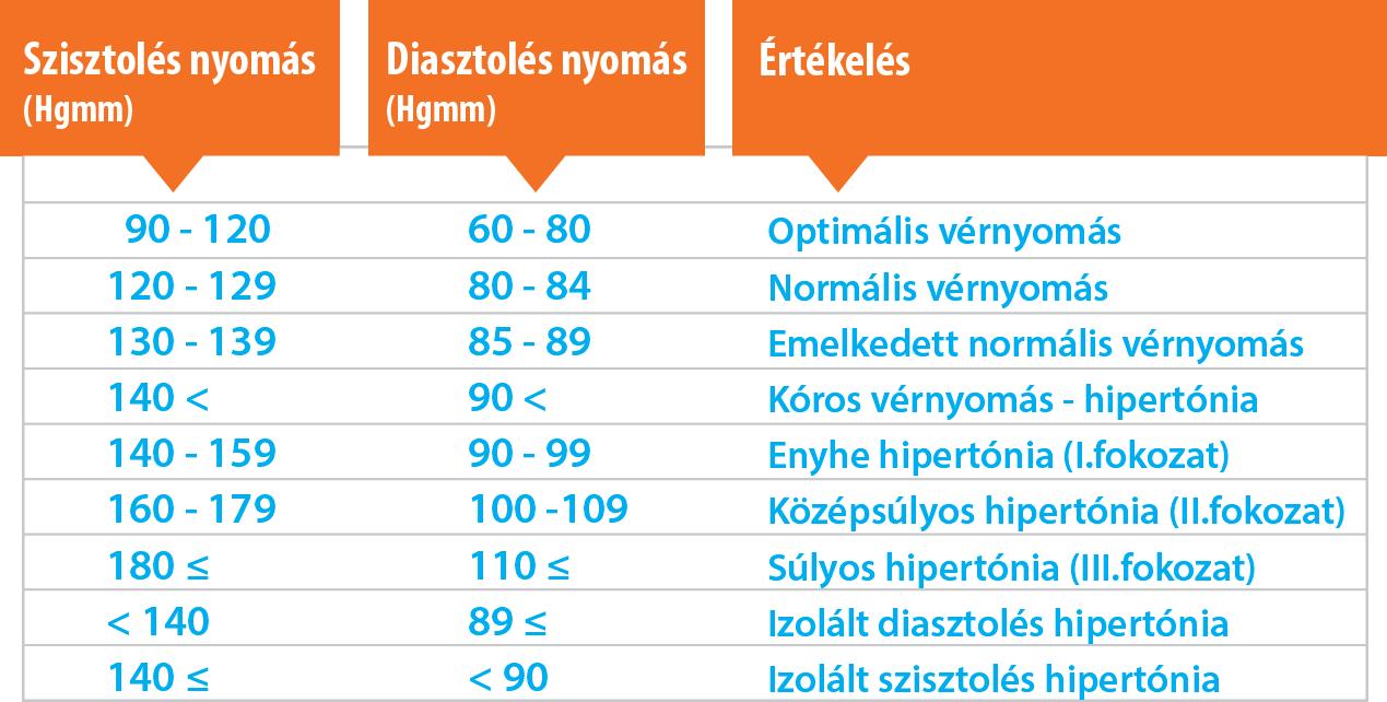 3 fokozatú magas vérnyomás tünetei