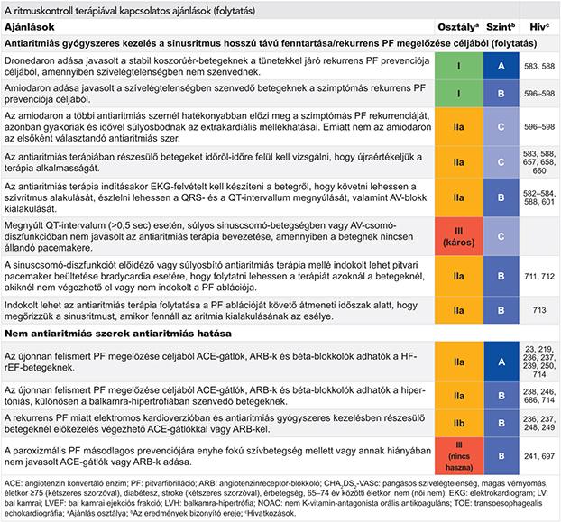 ASD a magas vérnyomás kezelésében