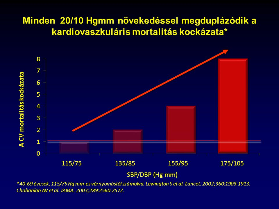magas vérnyomás 1 fokos fizikai aktivitás magas vérnyomás-rohamban szenvedő személynek meg kell