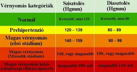hagyományos orvoslás receptjei a magas vérnyomás ellen