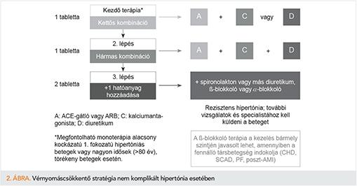 hármas kombináció a magas vérnyomás kezelésében