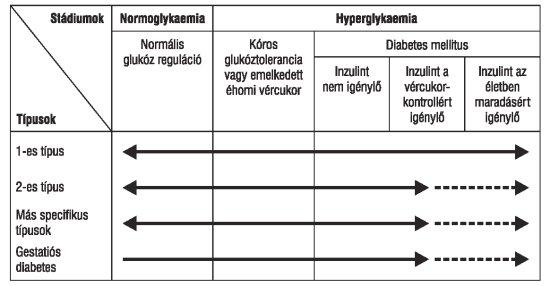 magas vérnyomás anamnézisben diabetes mellitusban)