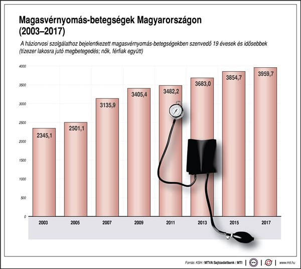 Vérnyomás - mennyi az ideális érték a férfiak és a nők esetében? - hopmester.hu