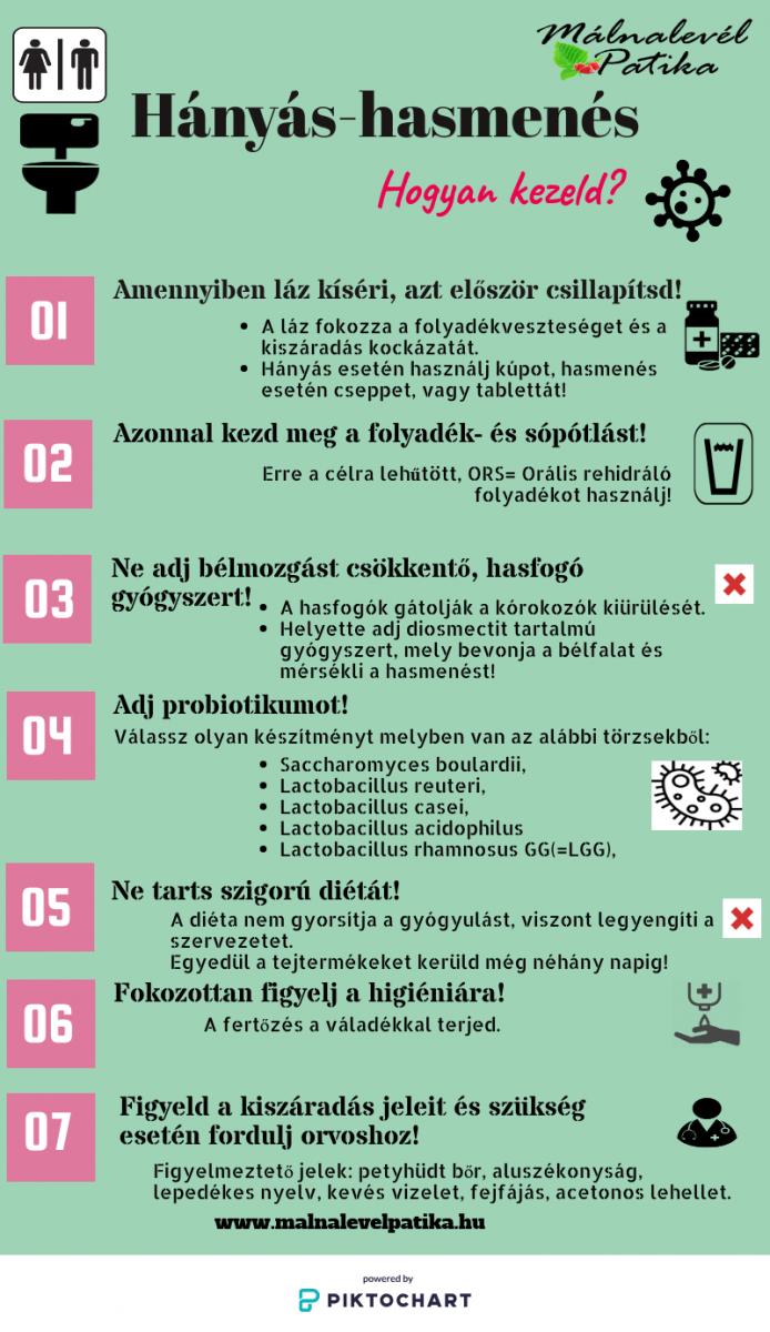 hányás magas vérnyomással)
