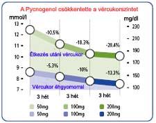 vércukorszint hipertóniában)