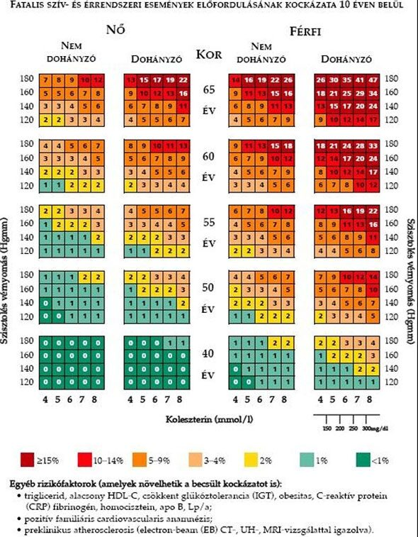 magas légköri nyomás és magas vérnyomás)