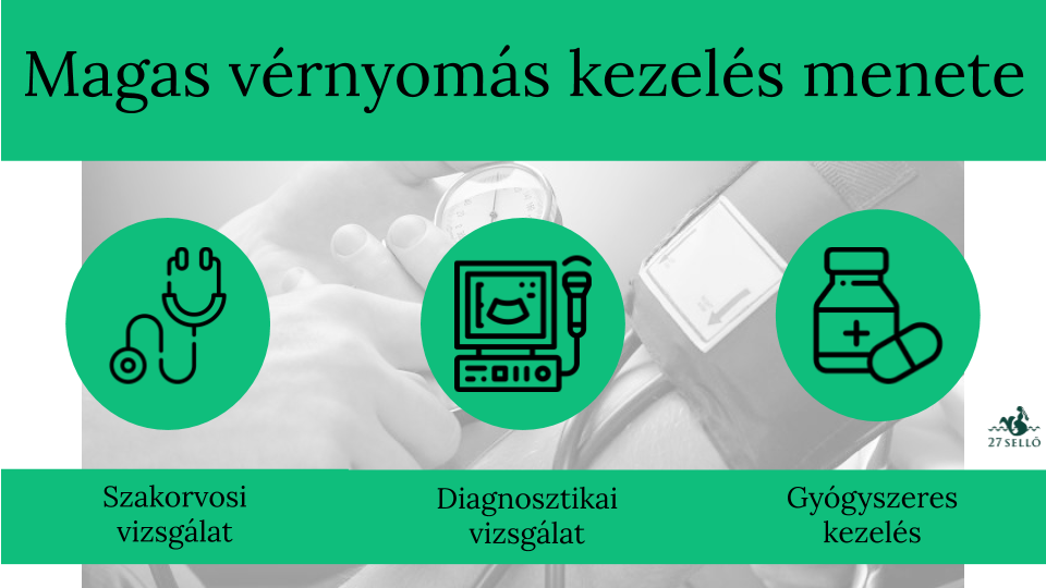 magas vérnyomás vérnyomás esetén miben különböznek a pánikrohamok a magas vérnyomástól