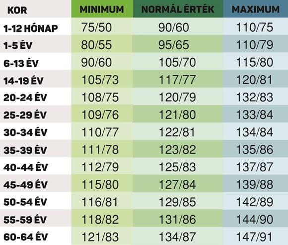 magas vérnyomás pont ru