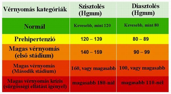 a só hatása a magas vérnyomásra
