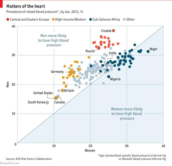 Félrekezelhetik a magas vérnyomásos nőket