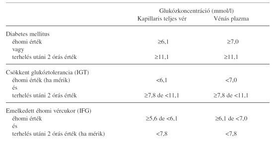 fokozott vércukorszint magas vérnyomás