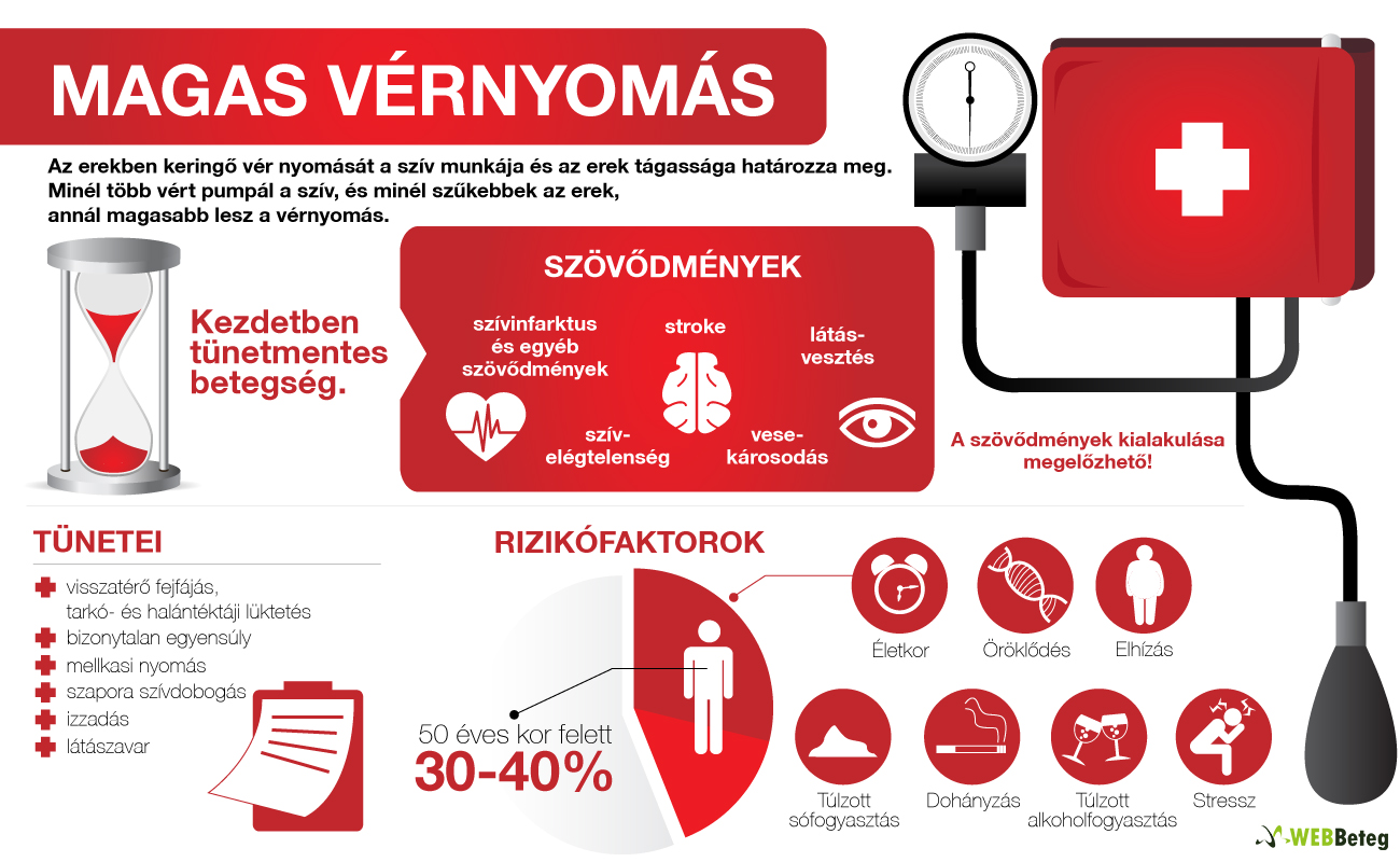 fájdalomcsillapító magas vérnyomásos fejfájás esetén