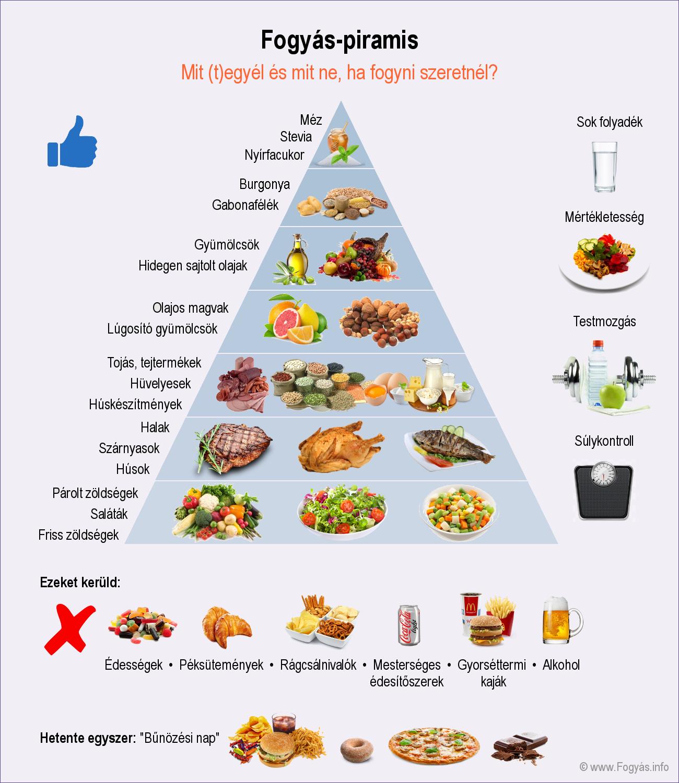 Magas vérnyomás diéta - Diéta ABC