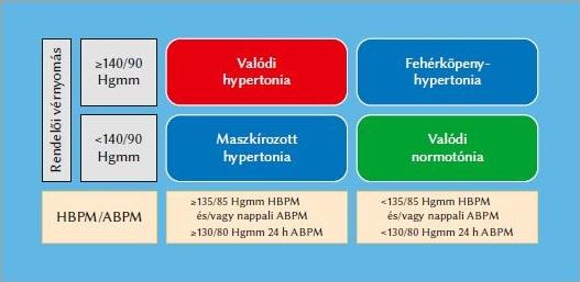 mely szervek a hipertónia célpontjai)