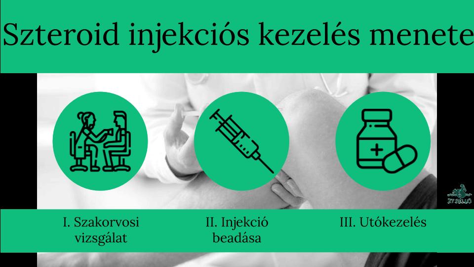 injekciók a magas vérnyomás kezelésére