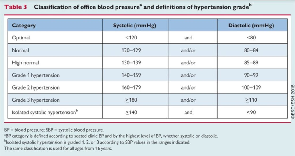 magas vérnyomás elleni gyógyszerek táblázata
