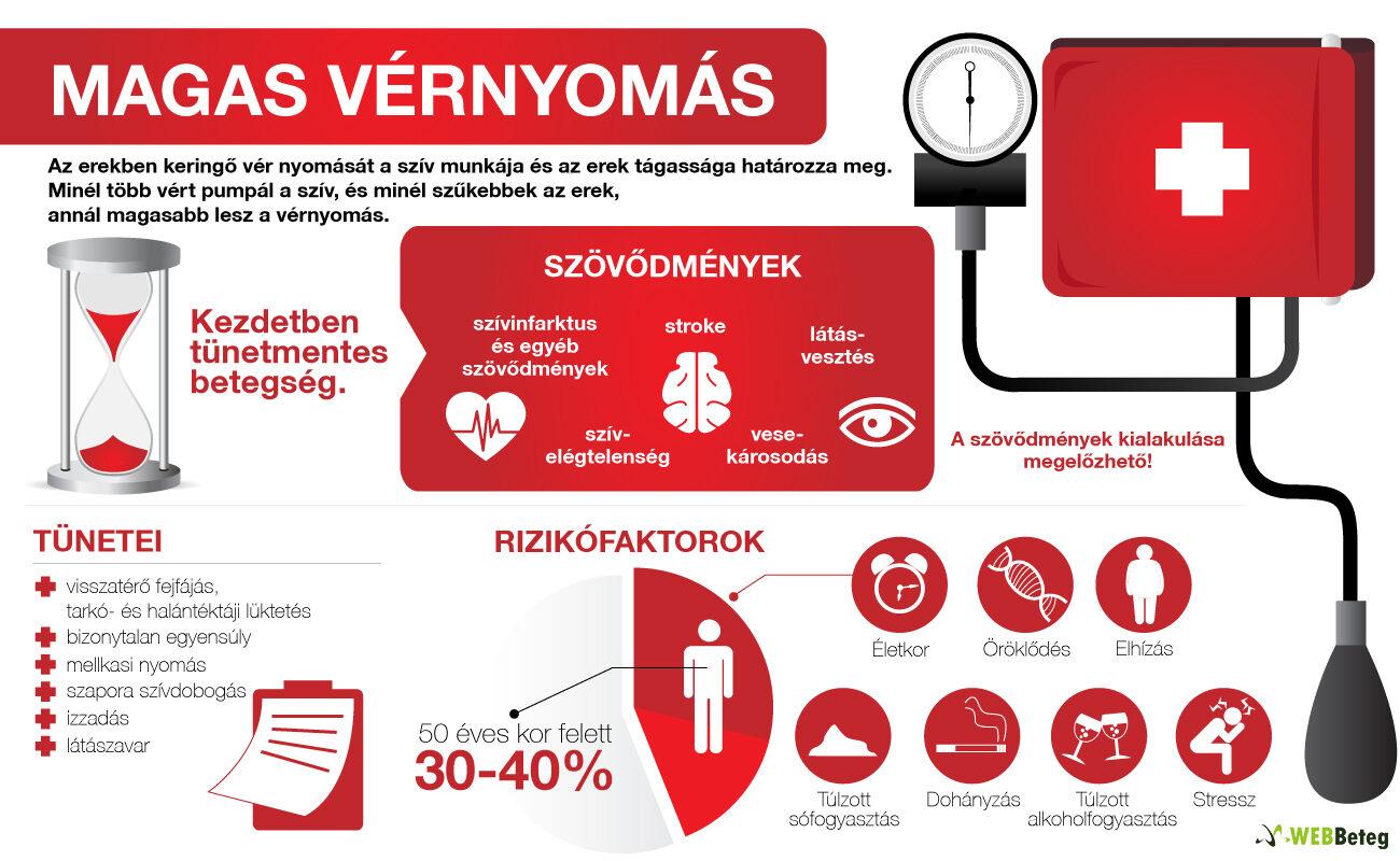 milyen betegség a magas vérnyomás)