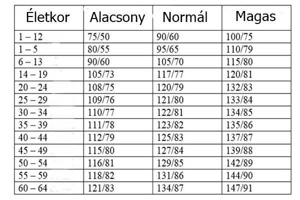 vérnyomás vérnyomás)
