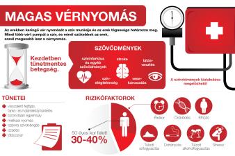 a magas vérnyomás mint a nyomás enyhítése
