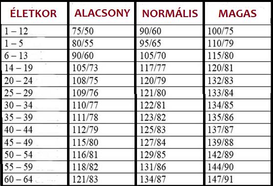 a magas vérnyomás okai táblázat A hipertónia kockázatának 3 foka