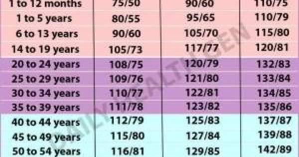 a magas vérnyomás táblázat szakaszai