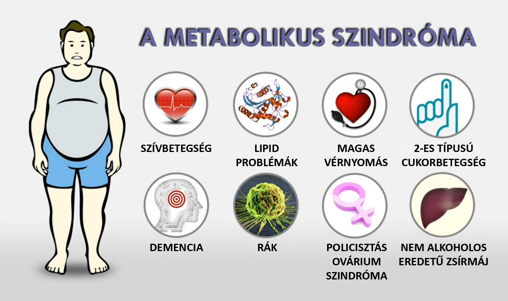 Ezek a metabolikus szindróma tünetei - EgészségKalauz