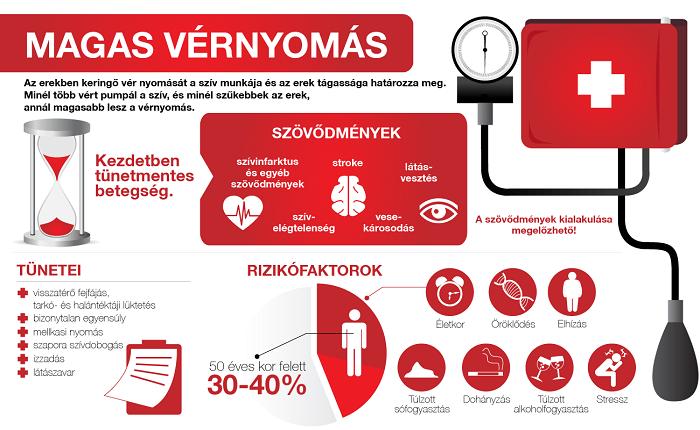 2 fokozatú magas vérnyomás 3 kockázat rokkantság magas vérnyomás megelőzésére szolgáló kezelés