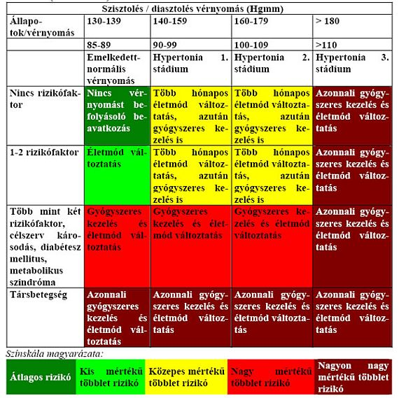 magas vérnyomás 1 fokú 3 kockázati csoport)