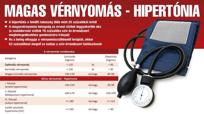 betegség magas vérnyomás mi ez magas vérnyomás sómentes diéta vélemények