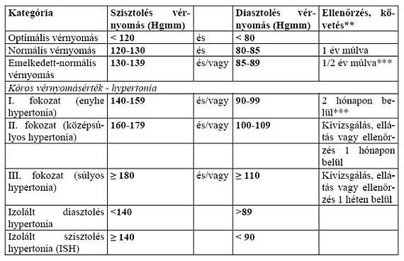 fokozott vérnyomás hipertónia