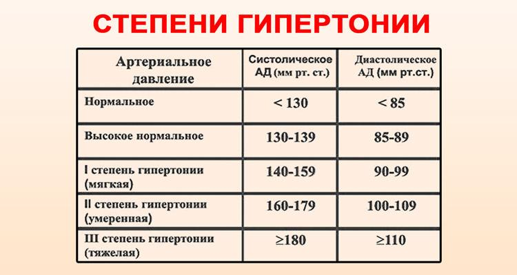 magas vérnyomás 1 fokos fizikai aktivitás