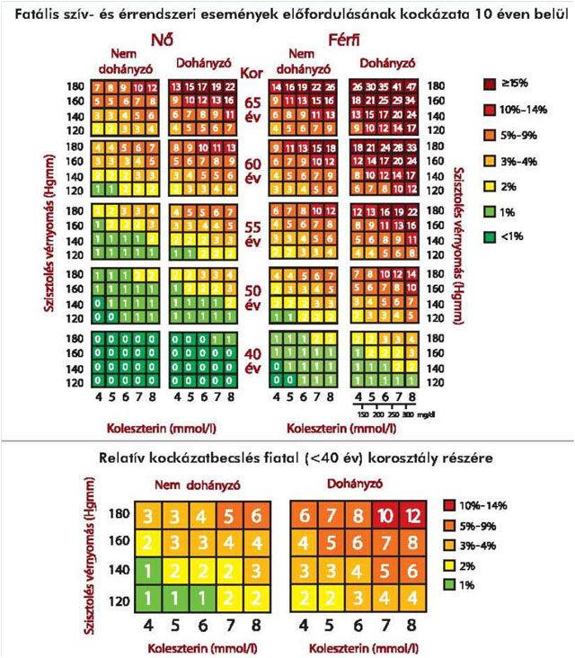 magas vérnyomás előfordulásának kockázata)