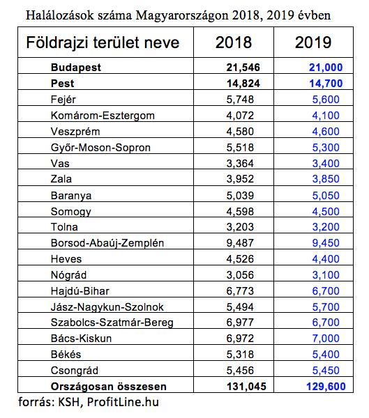 Hány ember hal meg Magyarországon és miben?