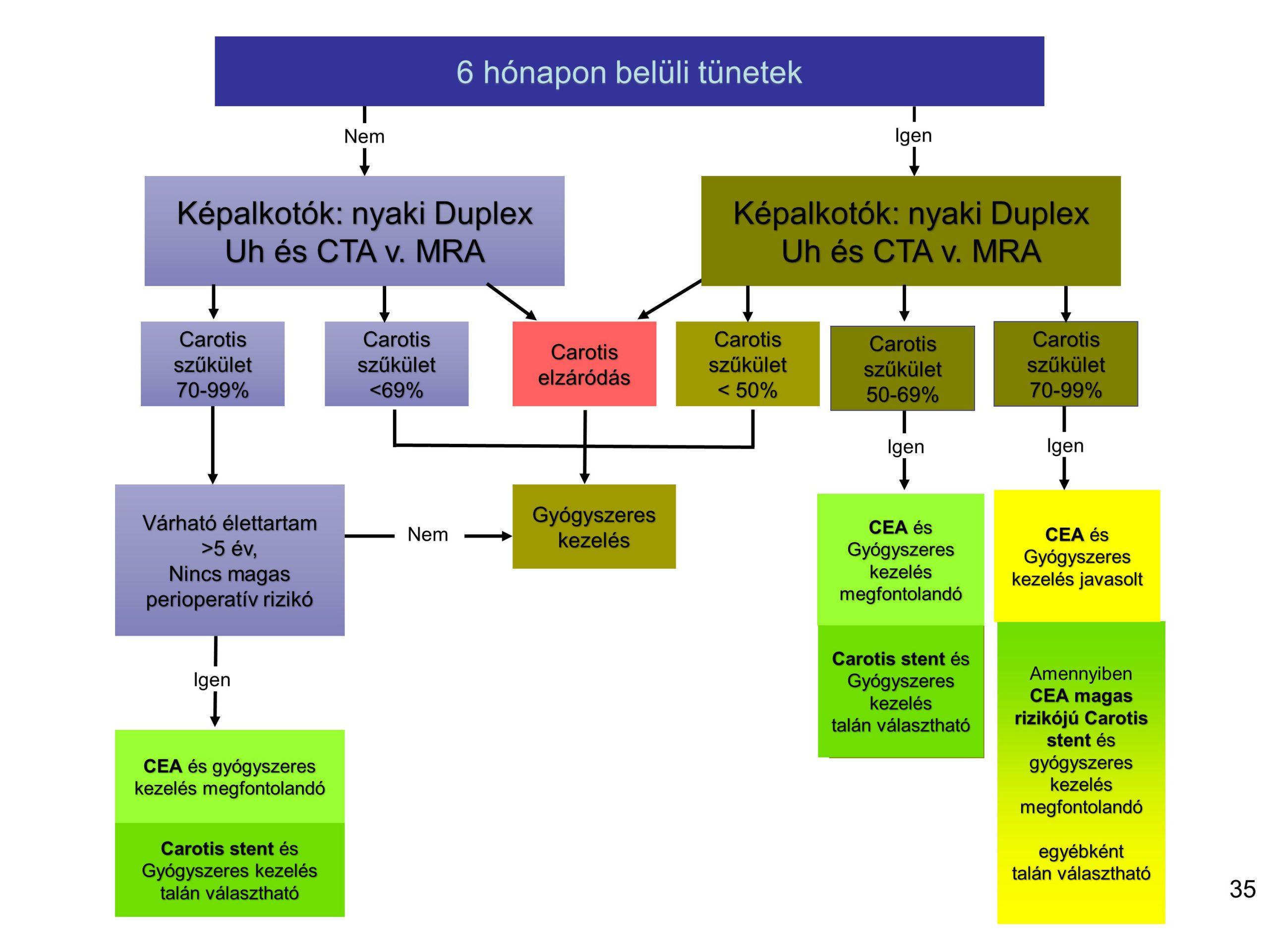 az erek hipotenziója és magas vérnyomása magnézium és b6-vitamin magas vérnyomás
